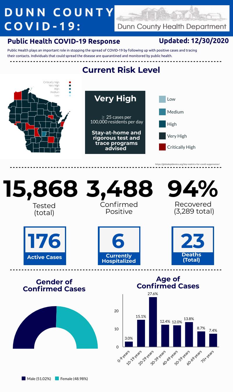 COVID statistics graphic