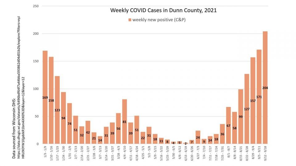 Dunn County Covid Cases