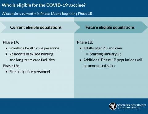 vaccine eligibility chart