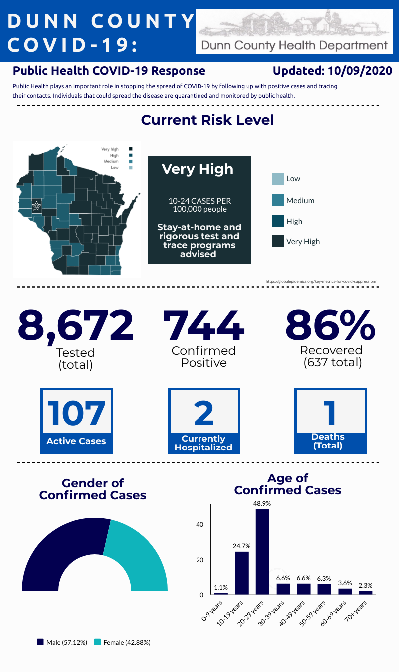 County Data Graphic
