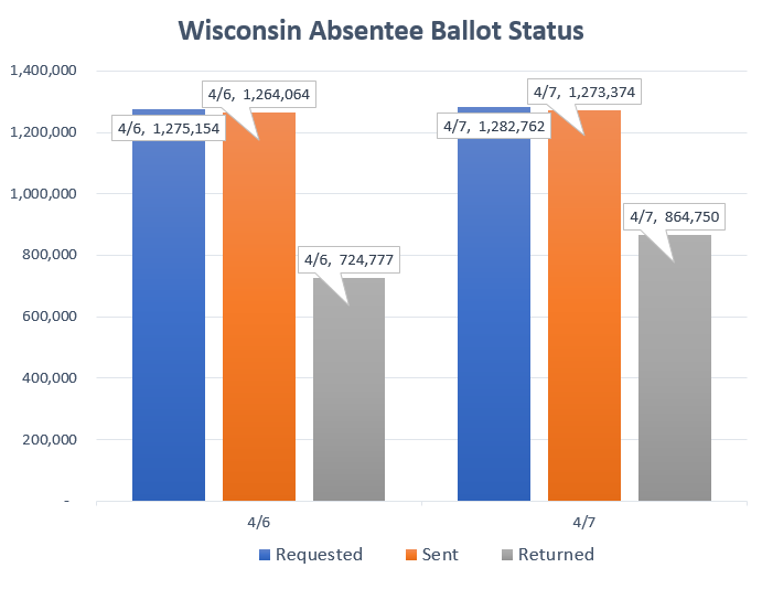 absentee ballot stats