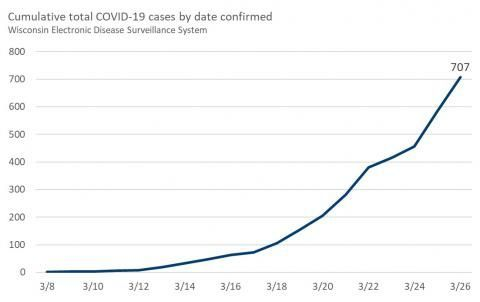 Graph of COVID cases
