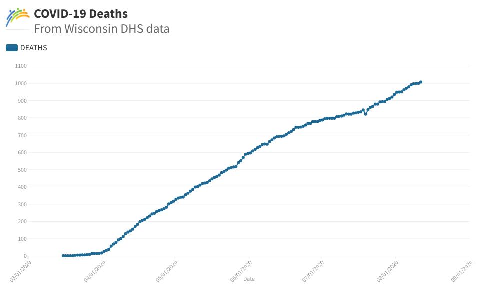 COVID-19 deaths graph