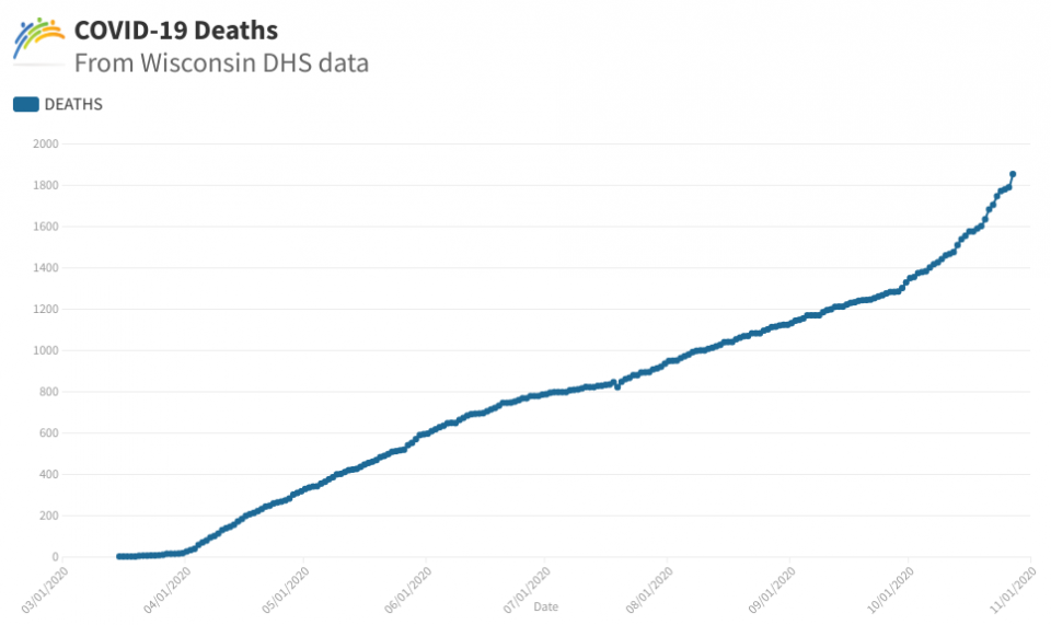 Death Graph