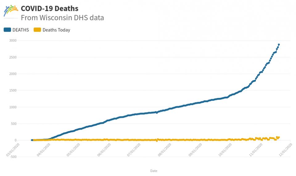 COVID deaths graph