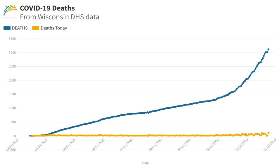 covid death graph