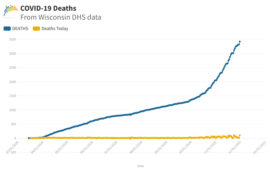 Wisconsin Deaths Graph