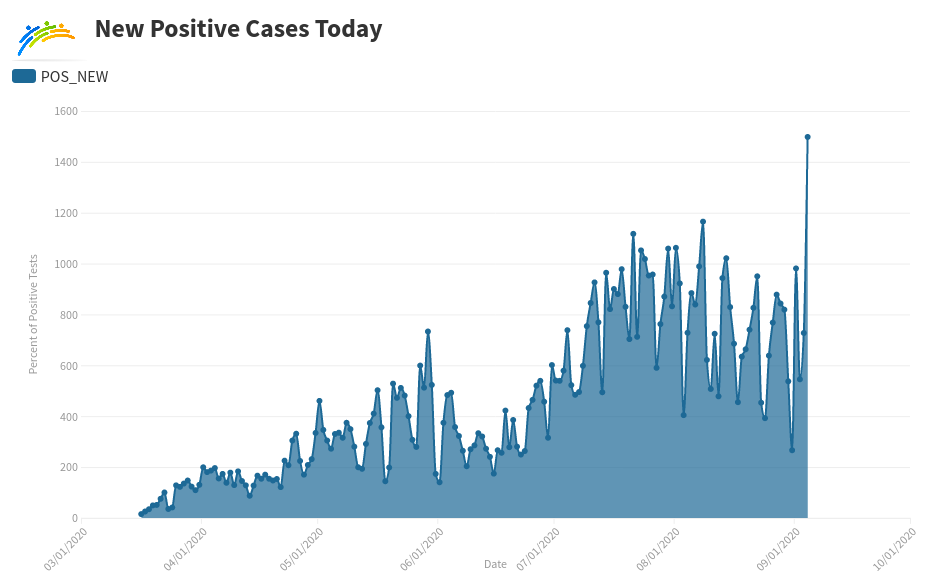 New Positive Cases Graph