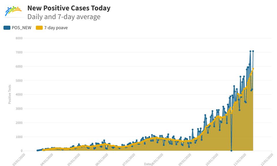 positive case graph