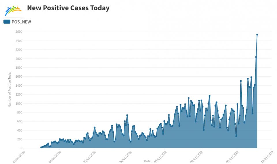 New COVID cases graph
