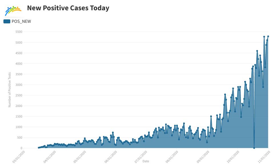 Covid Cases per Day