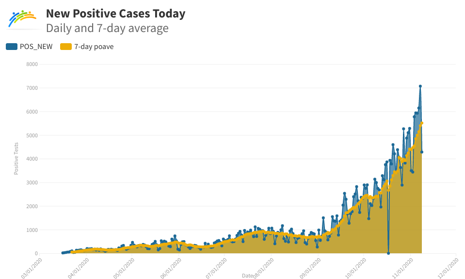 Daily and 7-day-average positive cases