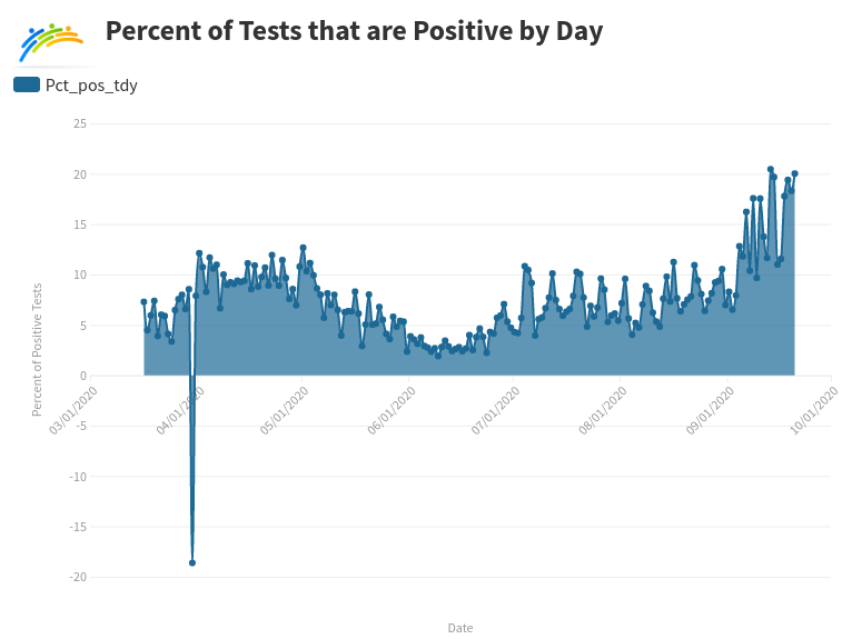 Percent Positive Today Graph