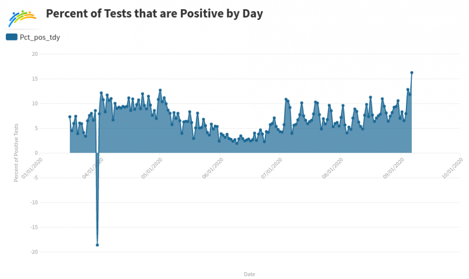graph of percentage of positive cases