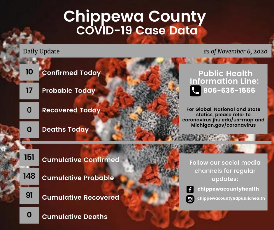 Chippewa County Update